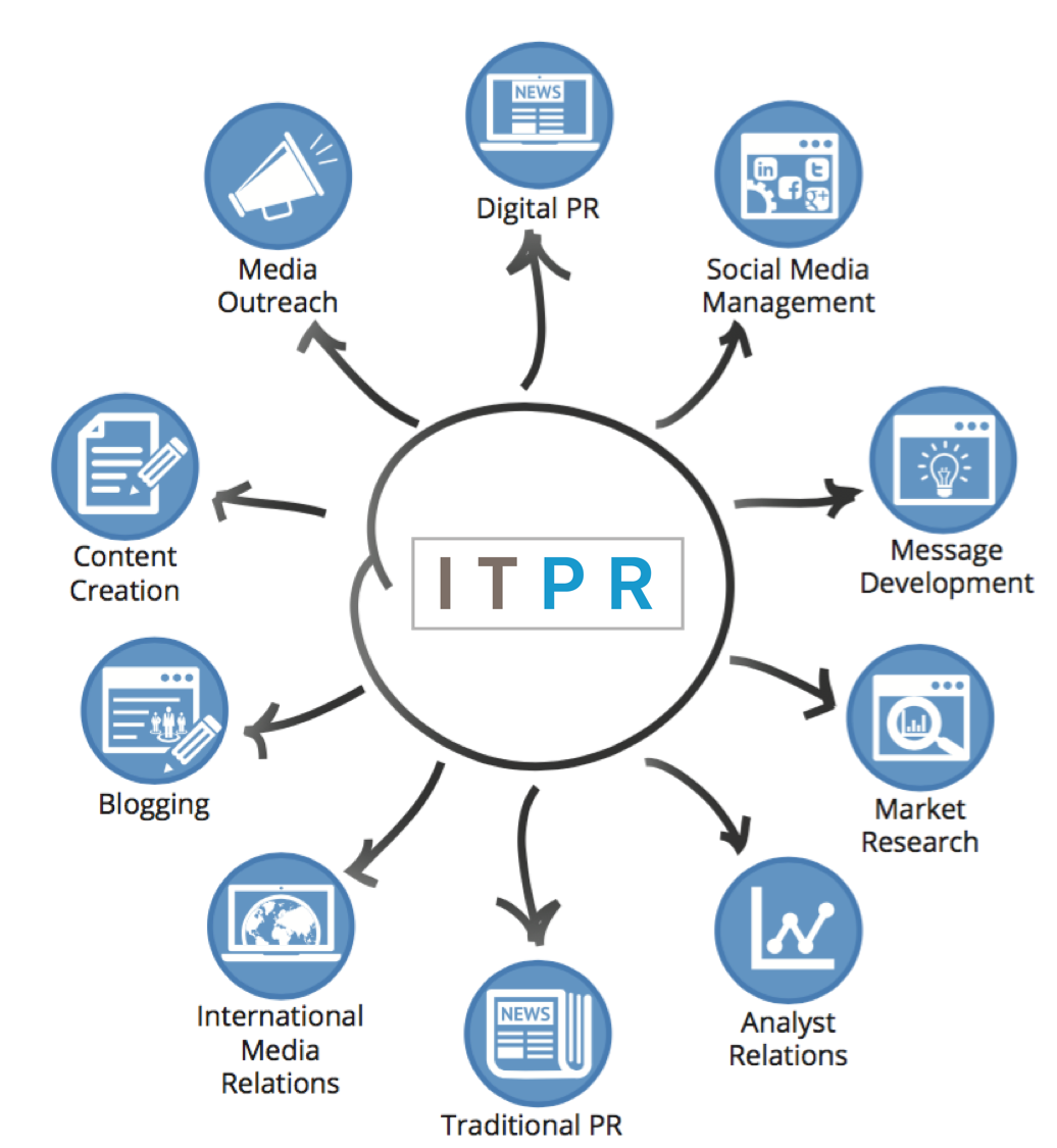 ITPR Services.png