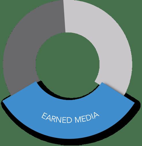 Earned Media-1